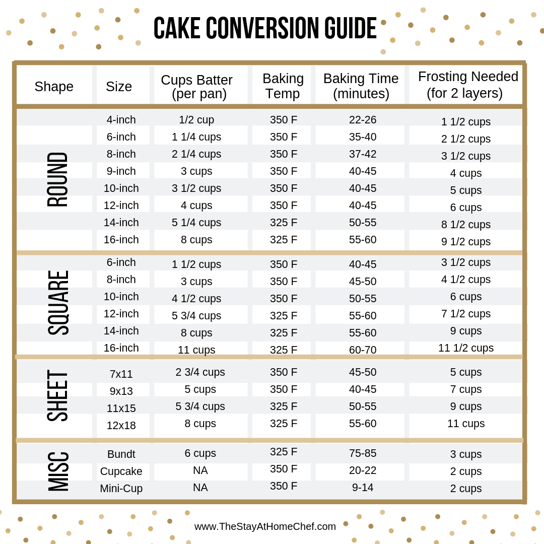 Cake conversion guide: