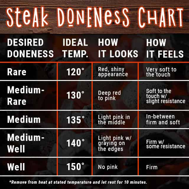 Steak Doneness Chart that informs desired doneness based on ideal temperature, appearance, and how it feels.
