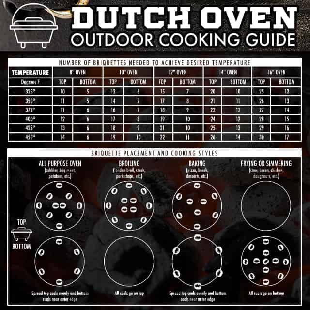 Dutch Oven Charcoal Cooking Guide